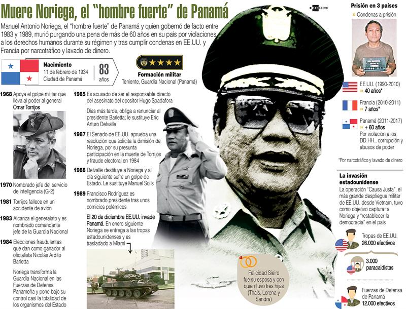 A los 83 años murió el exdictador panameño Manuel Antonio Noriega