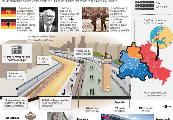 Caída del muro de Berlín: 30 años después