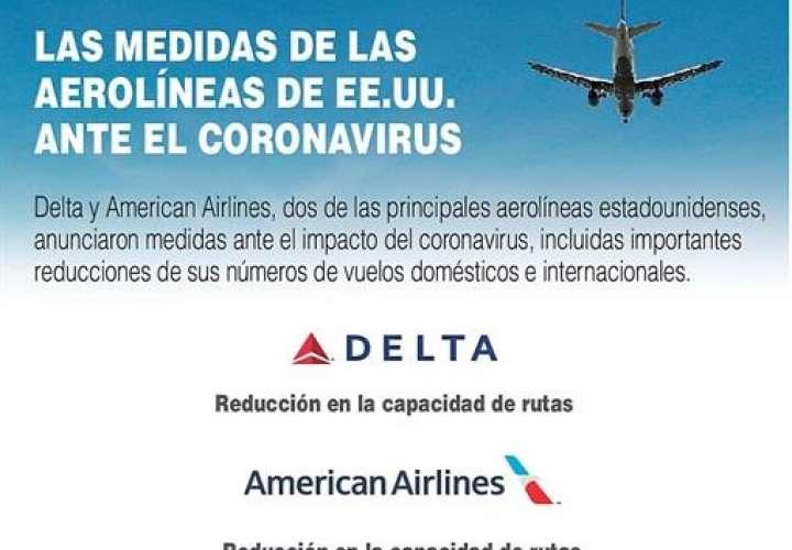 Medidas de las aerolíneas de EEUU ante el coronavirus (Infografía)