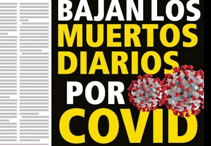 BAJAN LOS MUERTOS DIARIOS POR COVID