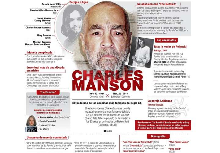 El estadounidense Charles Manson, uno de los asesinos en serie más famosos del siglo XX. / Infografía: EFE