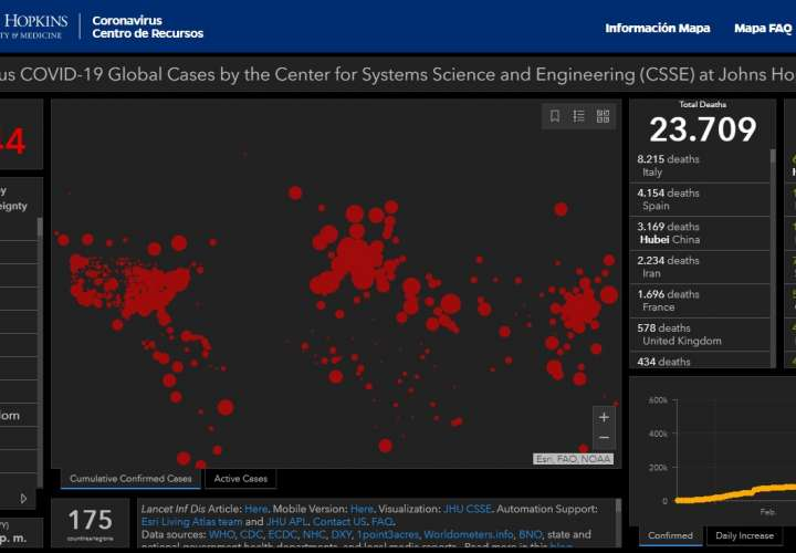 Universidad Johns Hopkins reporta más de 500,000 casos de Covid-19 en el mundo