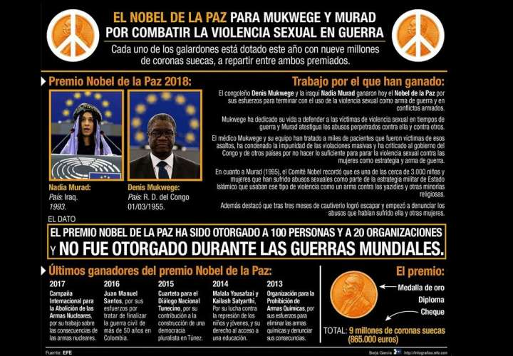 """Detalle de la Infografía de la Agencia EFE """"Premio Nobel de la Paz"""" disponible en http://infografias.efe.com. EFE"""