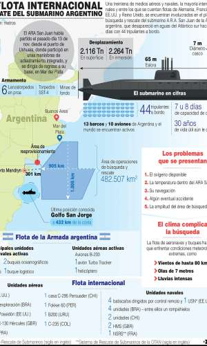 Una treintena de medios aéreos y navales, la mayoría internacionales y entre los que se cuentan flotas de Alemania, Francia, EE.UU. y Reino Unido, participan del plan de búsqueda y rescate del submarino A.R.A. San Juan de la Armada argentina. / EFE