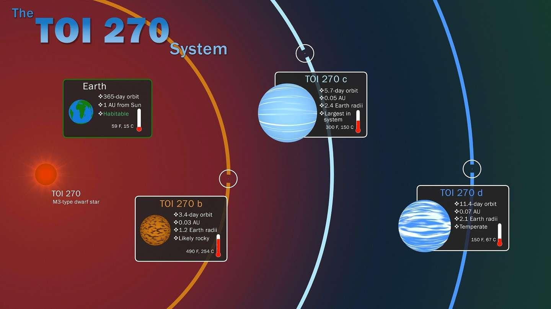 """Imagen facilitada por NASA que muestra los tres """"exoplanetas"""" (fuera del Sistema Solar) que ha encontrado el """"cazador"""" de planetas de la Nasa """"Tess"""". EFE"""