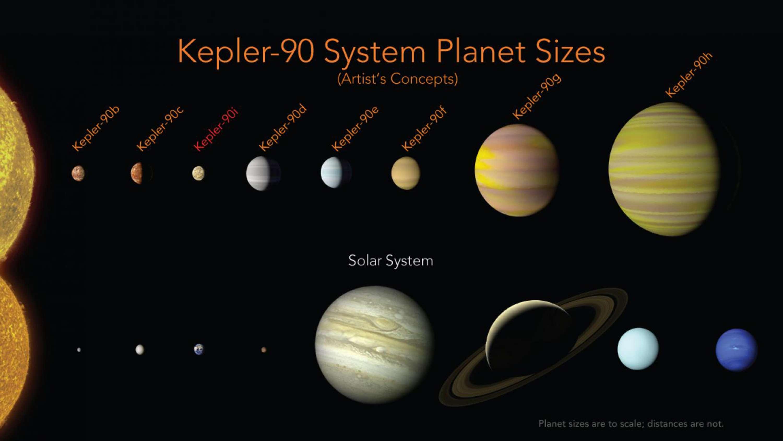 Esta ilustración puestos a disposición por la NASA muestra una comparación de los planetas en el sistema solar y aquellos que orbita la estrella Kepler-90. / AP