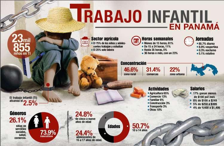 De esta manera se resume la situación actual de Panamá en cuanto al trabajo infantil. Foto: Infografía/Jim Coronado